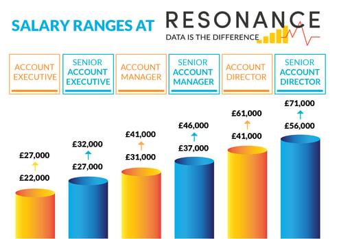 FINAL_Salary_Ranges_At_Resonance_Infographics-01[42150]